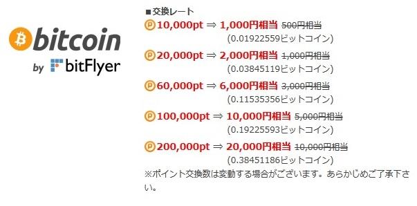 ポイントタウン_bitcoin交換