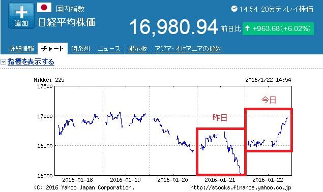 20160122_日経平均チャート