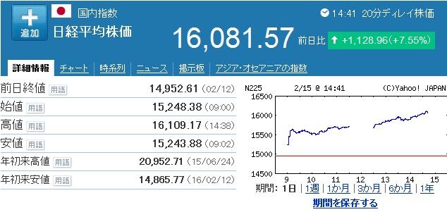 20160215_日経平均