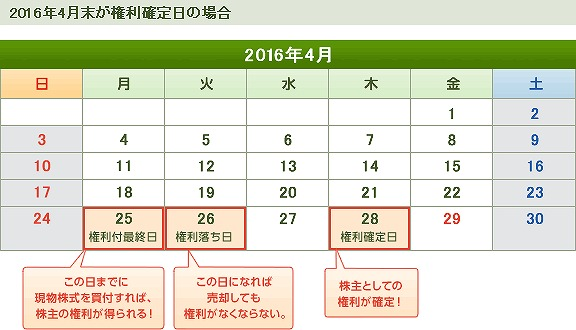 201604優待_権利付