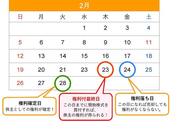 優待2017年2月権利日