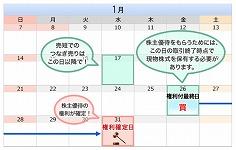 【2018年1月版】コスパ良い株主優待ピックアップ!実践編