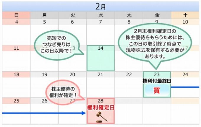 【2018年2月版】コスパ良い株主優待ピックアップ!実践編